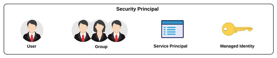 Security Principle