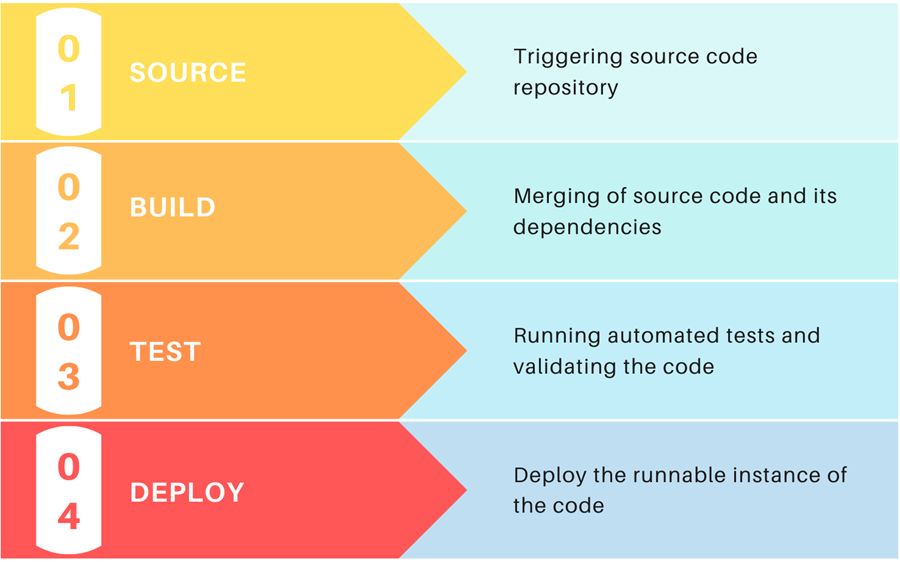 CI/CD pipeline stages