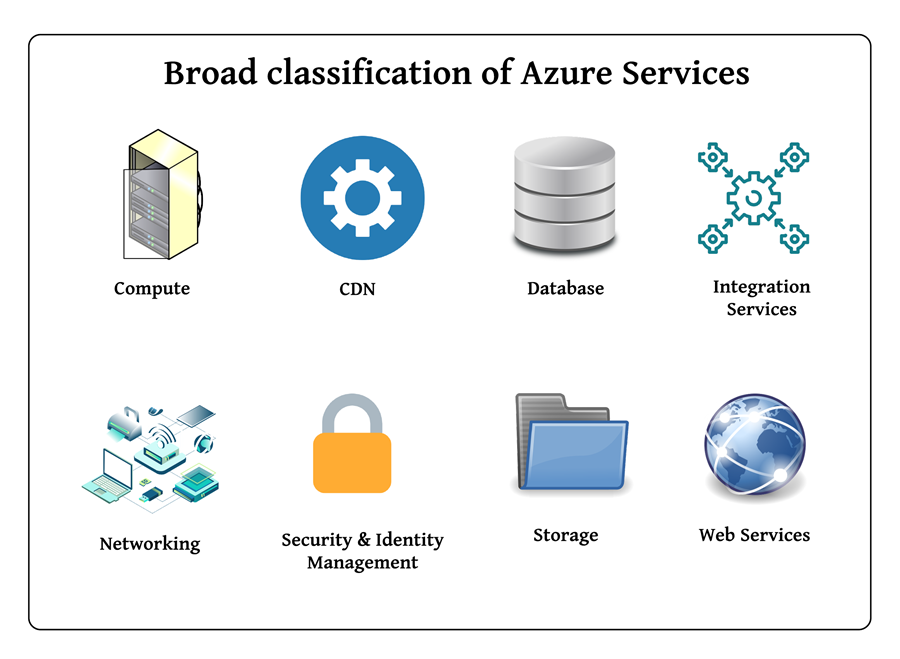 Services of Azure