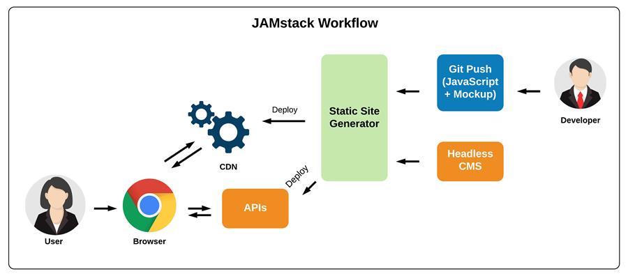 JAMstack Workflow