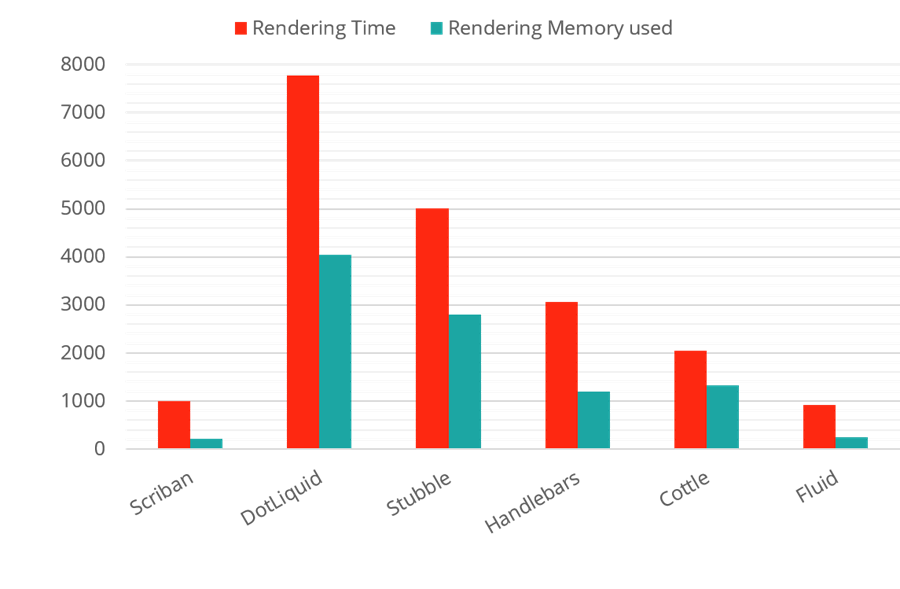 Performance metrics template engines