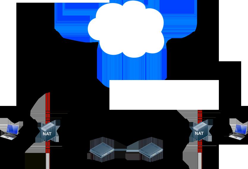Workflow of WebRTC