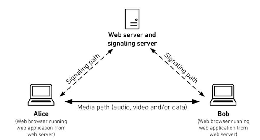 WebRTC Triangle
